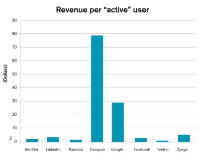 Average Revenue Per Active User - Facebook, Twitter, LinkedIn, Zynga, Google, Groupon, Pandora, RenRen - 2010