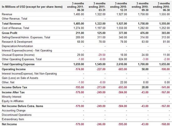 Eastman Kodak - Quarterly Profit & Loss Statements - Q2-2010 through Q4-2010 and Q1-2011 through Q2-2011