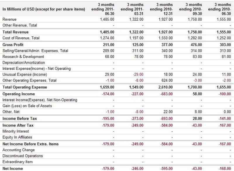 Eastman Kodak - Quarterly Profit & Loss Statements - Q2-2010 through Q4-2010 and Q1-2011 through Q2-2011