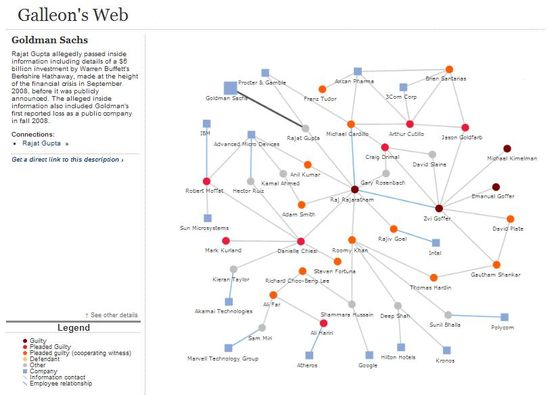Galleon Group's Web of insider trading