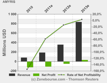 Amyris gross revenues and net profit actual for 2010 and estimated for 2011 through 2013