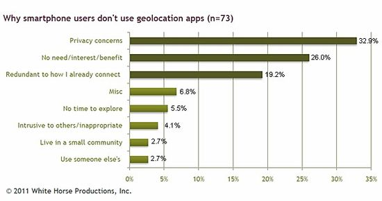 Why-smartphone-users-dont-use-L-B-apps
