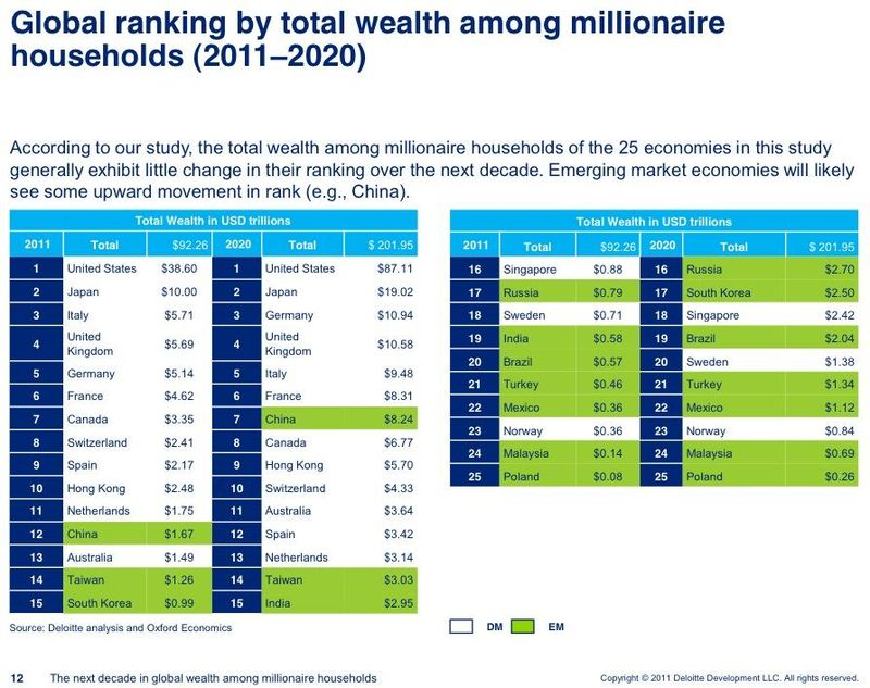 Global ranking by total wealth among millionaire households - 2011 through 2020 - Deloite and Oxford Economics