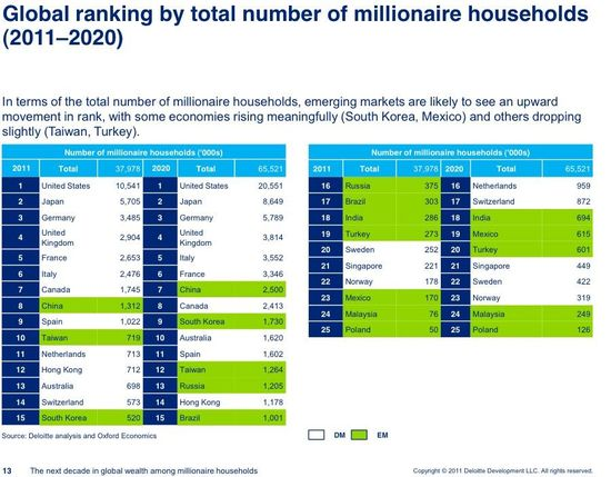Global ranking by total number of millionaire households - 2011 through 2020 - Deloite and Oxford Economics