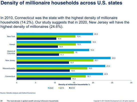 Density of millionaire households across U.S. states - Deloite and Oxford Economics