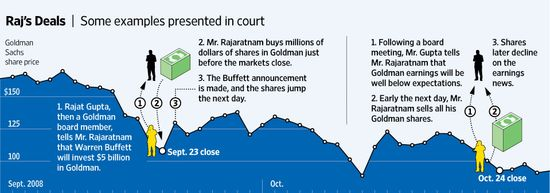 Raj Rajaratnam's deal trail that got him convicted