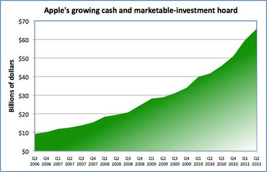 Apple's growing cash and marketable securities through Q2 2011