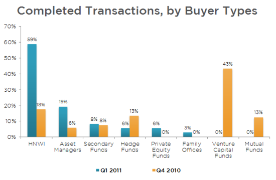 SecondMarket Q1 2011 Report - Completed Transactions by Buyer Types