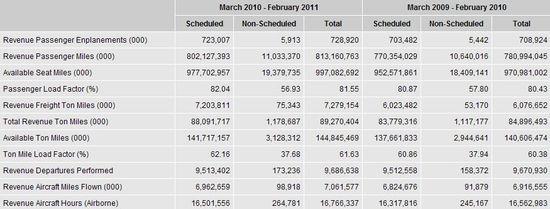 Scheduled versus Non-Scheduled Airline - 12 month Mar 2010-Feb 2011 and Mar 2009-Feb 2010 - Bureau of Transportation Statistics BTA
