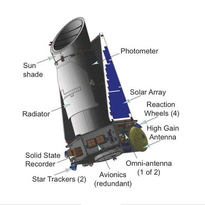 NASA's Kepler spacecraft carries a special space telescope equipped with a photomer that is sensitive to light variations and can detect the presence of foreign planets
