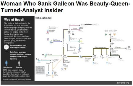 Danielle Chiesi, the woman who sank Galleon was beauty-queen-turned-analyst and insider trader
