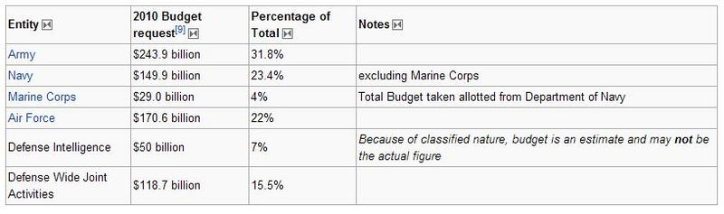US Department of Defense budget for the fiscal year 2010 by military branch and department