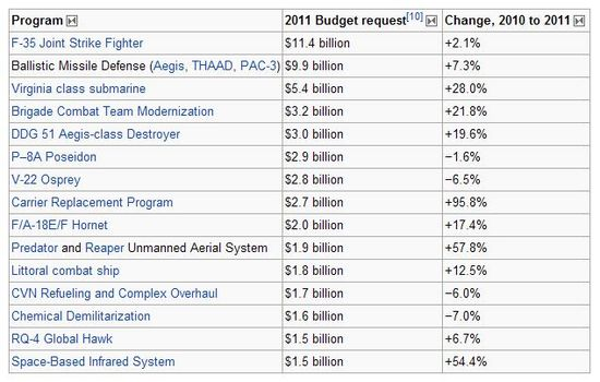 US Department of Defense budget for the fiscal year 2011. List of programs spending more than $1.5 billion