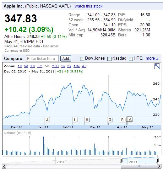 Apple Inc (APPL) stock prices for the six months ending May 31, 2011