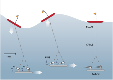 The Wave Glider's passive propulsion system harnesses the up-and-down motion of sea swells for locomotion - Liquid Robotics
