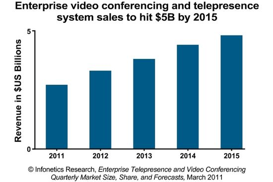 Enterprise video conferencing and telepresence system sales to hit $5 billion by 2015 - Infonetics Research