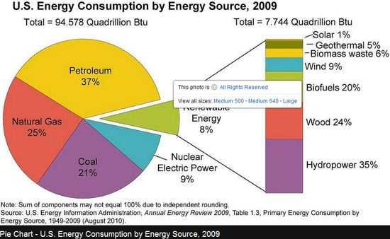 US Energy Consumption by Energy Source, 2009 - Department of Energy