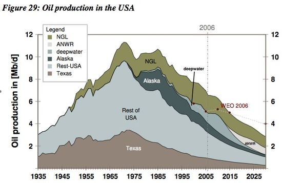 Oil Production in the USA