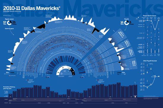 2010-11 Dallas Mavericks - Chartball Season Histories