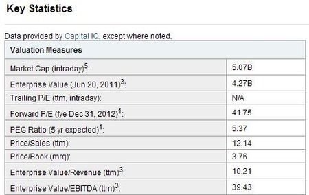 SINA Corp key financial statistics