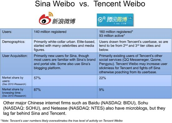 Sina Weibo versus Tencent Weibo