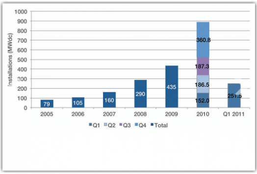 US Solar Ener4gy Installation in MWs - Years 2005 through 2010, and Q1 2011 - SEIA and GTM Research