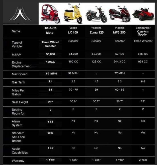 The Auto Moto comparison with the Vespa, LX150, Yamaha Zuma 125, Piaggio MP3 250, and Bombardier Can-Am Spyder