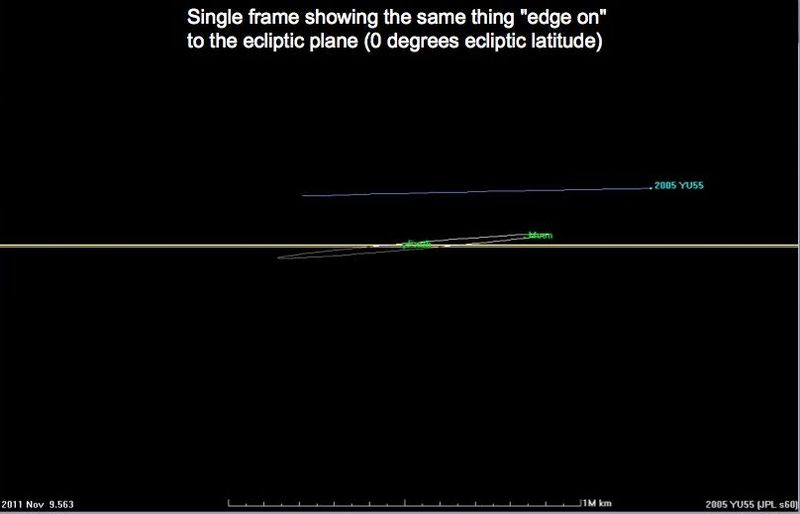 Trajectory of Asteroid 2005 YU55 - November 9, 2011