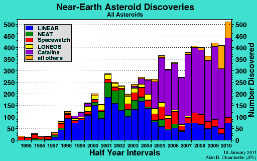 Near-Earth Asteroid Discoveries - All Asteroids - 1995 to 2010 - NASA  Near Earth Object Program