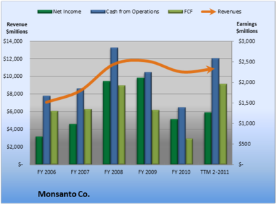 Monsanto Co Revenues and Net Income - FY 2006 through 2nd Qtr 2011