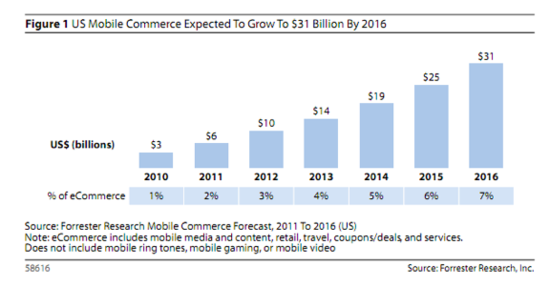US Mobile Commerce Expected To Grow to $31 Billion by 2016 - Forrester Research - June 2011