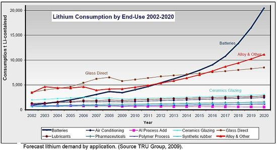 Lithium Consumption by End-Use 2002-2020