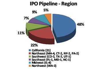 What's in the IPO pipeline by region - June 2011 - Dow Jones VentureSource