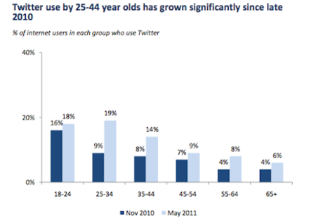 Twitter Use by 25-44 Year Olds - Nov 2010 vs May 2011 - PEW Research
