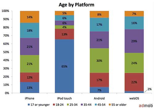 IPhone, iPod, Android, WebOS demographics - Admob - Jan 2010