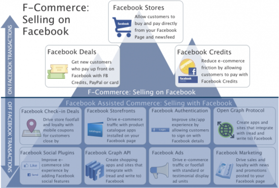 Infographic - Facebook Commerce - On Facebook and With the Help of Facebook