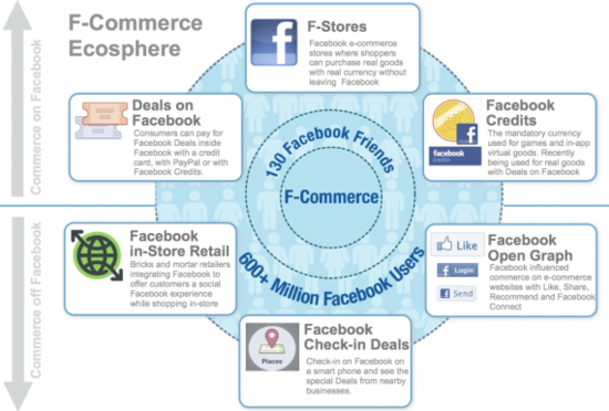 F-Commerce Ecosphere shows the three types of commerce on Facebook and three types of commerce off Facebook - Designed by Janice Diner