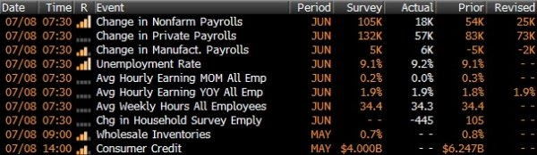 US Unemployment Rate for June 2011, Change in Payroll by Class, Average Hourly Payrolls