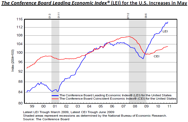 The Conference Board Leading Economic Index for the U.S. Increases in May 2011