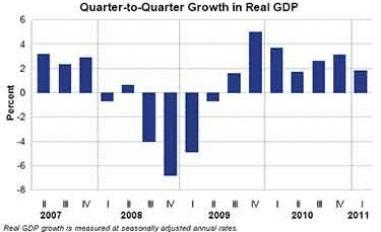 Quarter-to-Quarter Growth in Real GDP - US has had seven straight quarters of growth in GDP