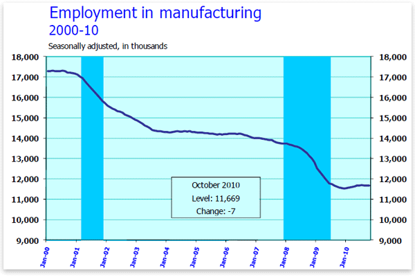 Disappearance of Manufacturing Jobs in the U.S. - Year 2000 through 2010 - AFL-CIO and Work America