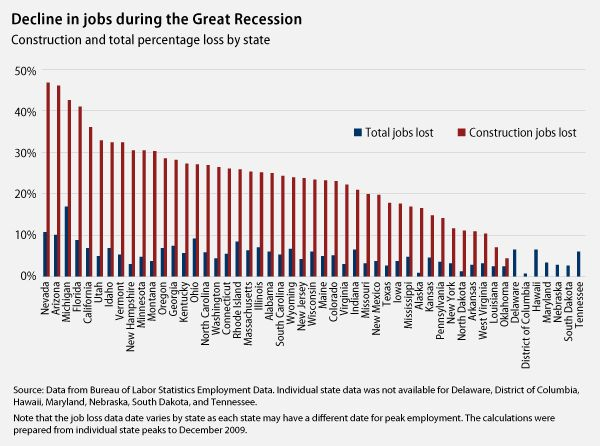Decline+in+jobs+during+the+Great+Recession+-+Construction+and+total+percentage+loss+by+state