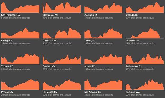 Criminal Charts - Assaults