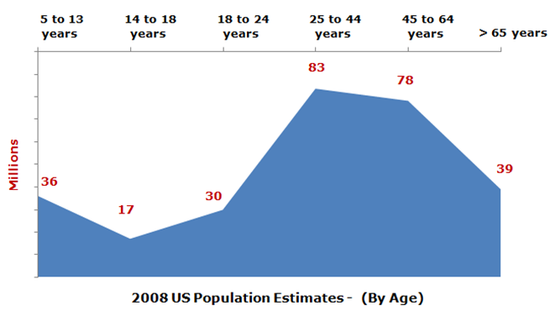 US Percentage of Book Buyers by Age Group - 2008