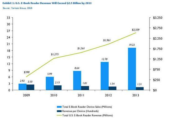 US E-Book Reader Sales - 2009 through 2013