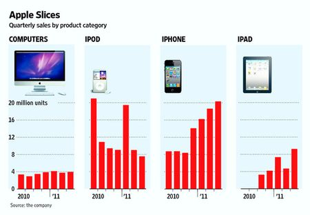 Apple's Sales by Product Line - Computers, iPod, iPhone and iPad - FY 2010 and 9 Mos ending 6-30-11 - Apple