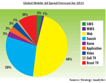 Global Mobile Ad Spending Forecast by Category - Year 2011 - Strategy Analytics