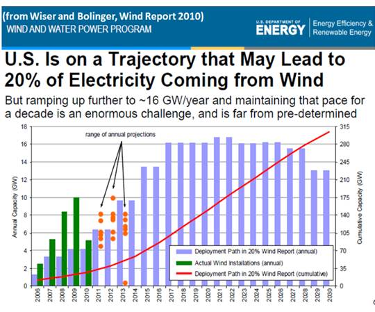 US Is on a Trajectory that May Lead to 20% of Electricity Coming from Wind