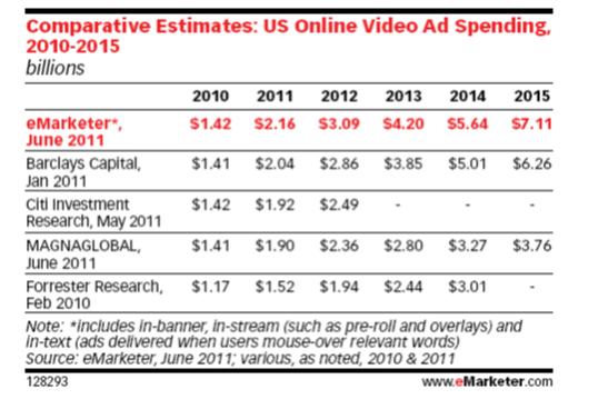 Online-video-ad-spending-forecast-eMarketer- 7-7-11