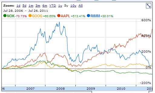 RIM 5-Year Stock Price Comparison With Nokia, Google and Apple - July 26, 2006 through July 26, 2011